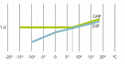 Bereitgestellte Wärmeleistung im Verhältnis zur Nennleistung b