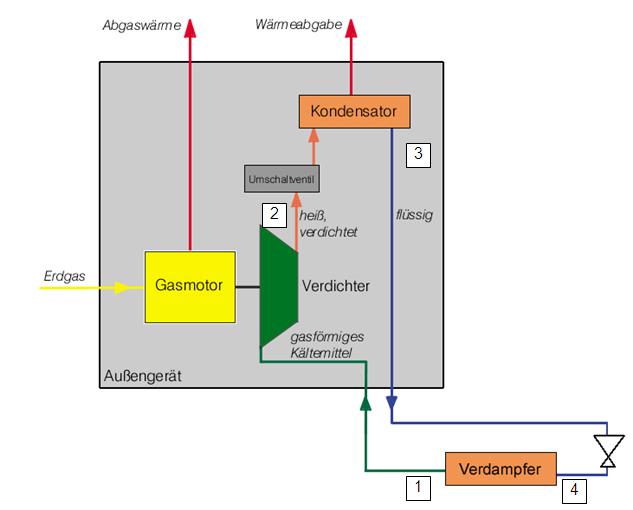 Gaswärmepumpe, Funktionsschema im Kühlbetrieb