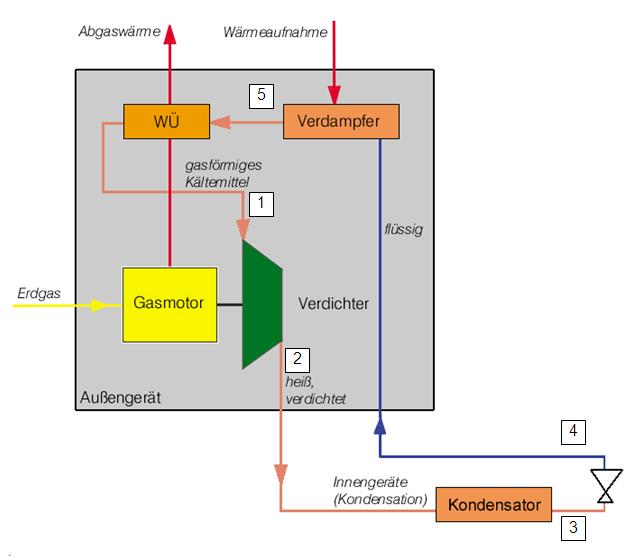 Gaswärmepumpe, Funktionsschema im Heizbetrieb
