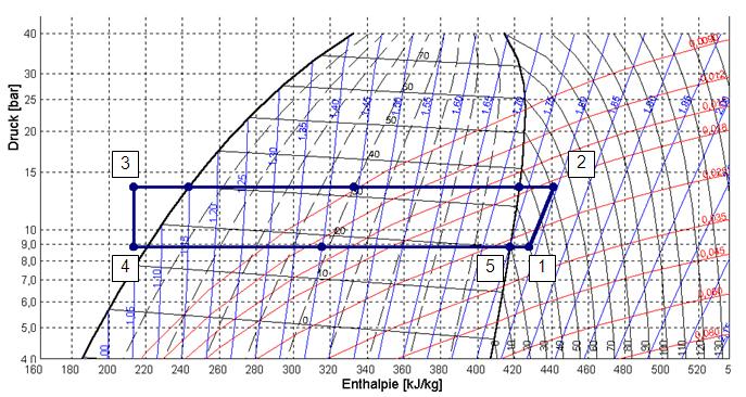 Wärmepumpen-Kreislaufprozeß im log(p)/h-Diagramm, Heizbetriebb